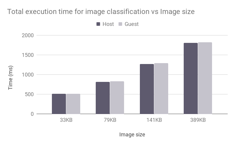 Figure 7: Image classification with vAccel