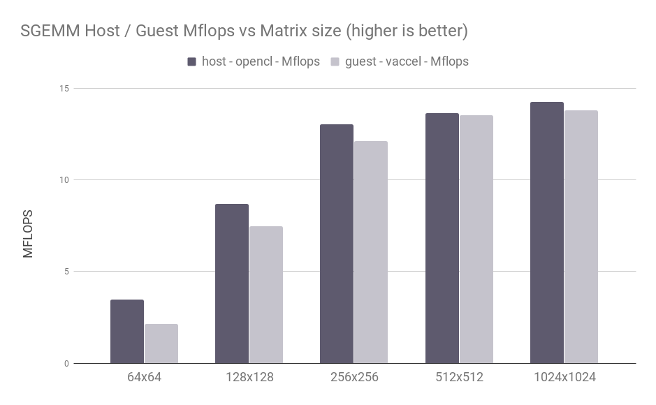 Figure 4: SGEMM Host / Guest results vs matrix size