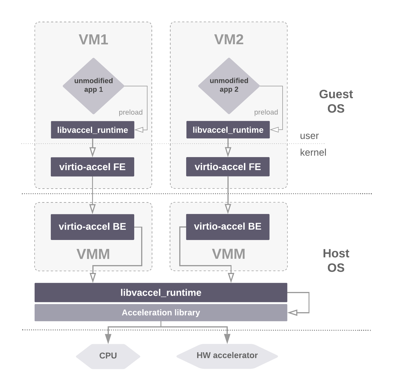 Figure 3: vAccel architecture overview